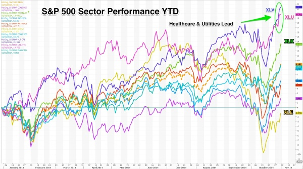 Sectors_ytd