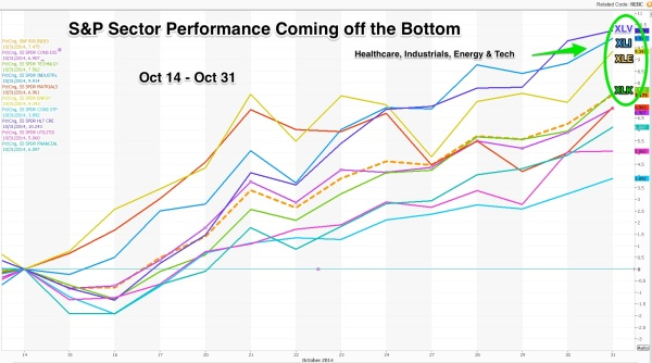 SPX_Sectors_off_bottom