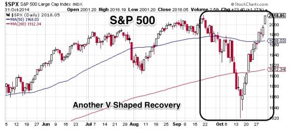 SPX_V_shaped_recovery