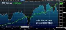SPX_vs_Dollar