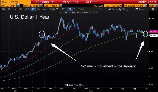 DXY_1_yr_oct