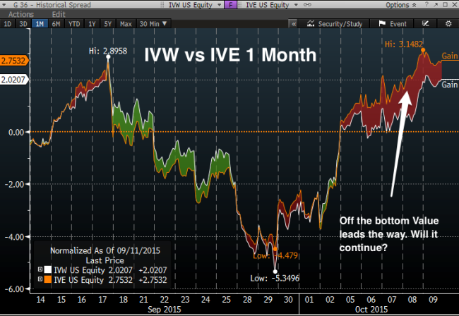IVW_vs_IVE_1_Month