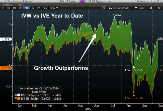 IVW_vs_IVE_YTD