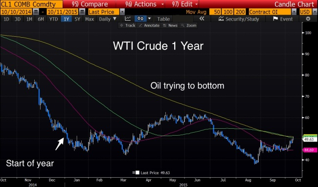 Oil_Trying_to_Bottom
