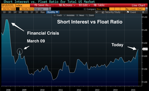 Short_Interest_vs_Float_Ratio