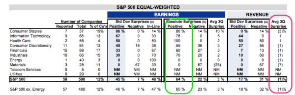 SPX_Q3_Early_report_card