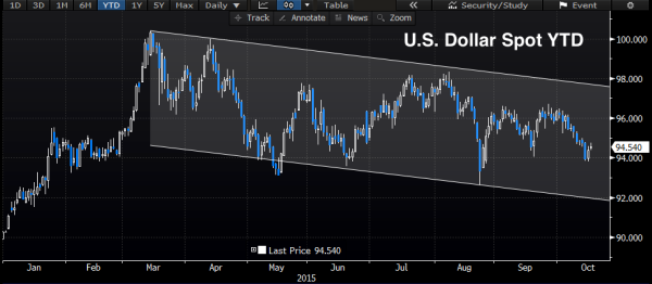 US_Dollar_YTD_Oct_15