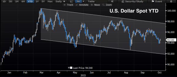 US_Dollar_YTD_Oct_15
