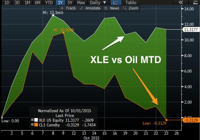 XLE_vs_Oil_MTD