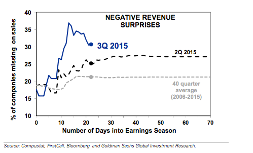 Negative_Revenue_Surprises