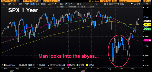 SPX_Abyss