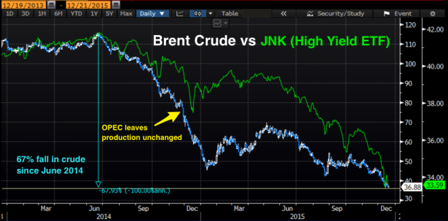 Brent_vs_JNK