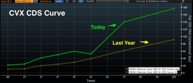 CVX_CVS_curve_Dec_15