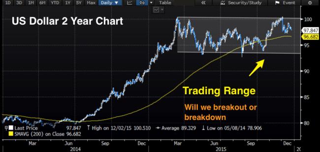 Dollar_trading_range