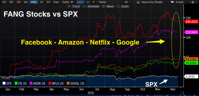 FANG_vs_SPX.png