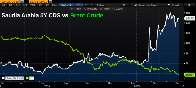 Saudi_CDS_vs_Brent