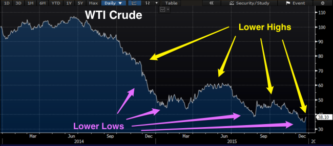 WTI_Oil_Lower_Highs.png