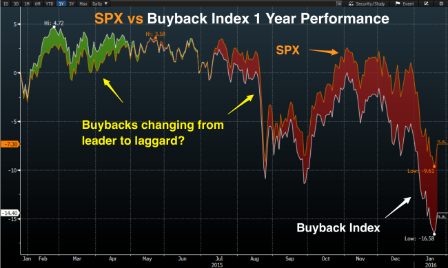Buyback_spx_1_year