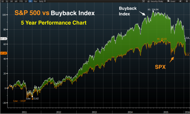 Buyback_SPX_5_year