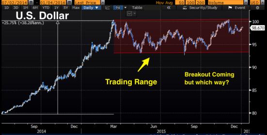 Dollar_Breakout_