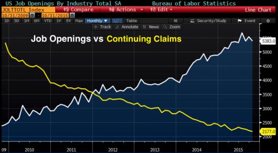 Job_Openings_vs_claims