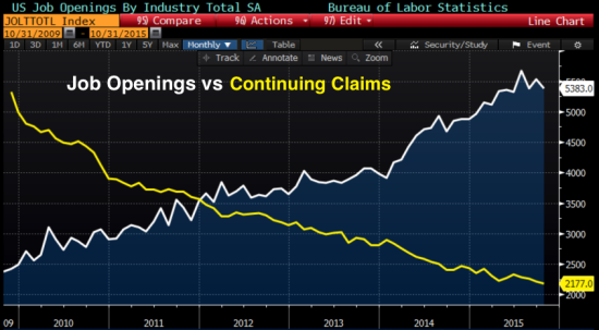 Job_Openings_vs_claims