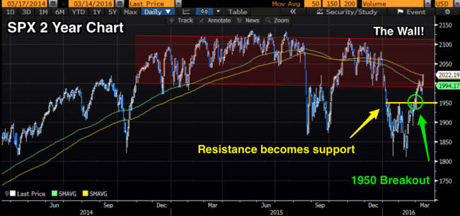 SPX_the_Wall