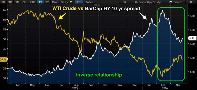 WTI_vs_BarCap_HY_10_yr_spread