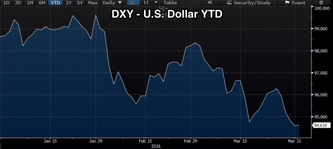 DXY_YTD.png