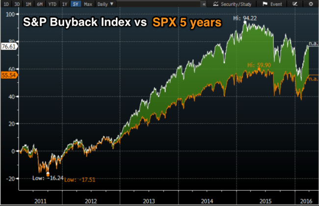 S_P_Buyback_Index_vs_SPX_5_year