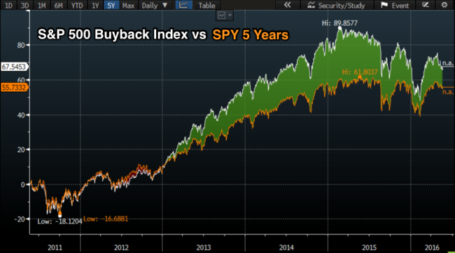 S_P_500_Buyback_Index_5_Years