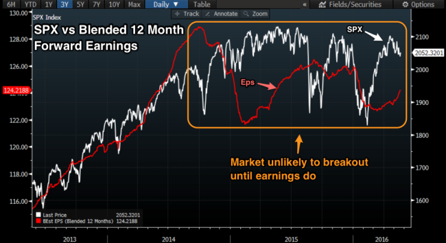 SPX_vs_Earnings
