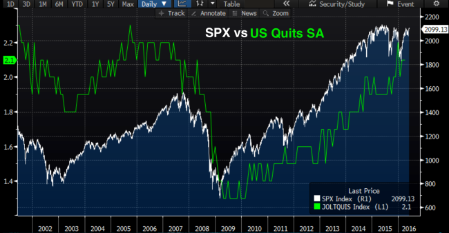SPX_vs_US_Quits