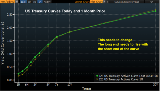 US_Curve_plus_1M