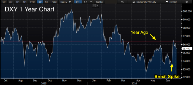 DXY_1_year_July