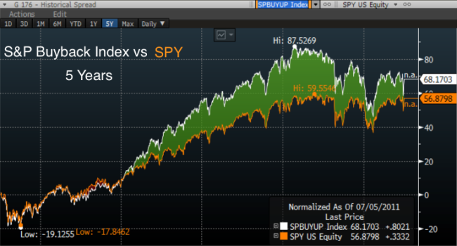 SPX_Buyback_Index_vs_SPY_5_years