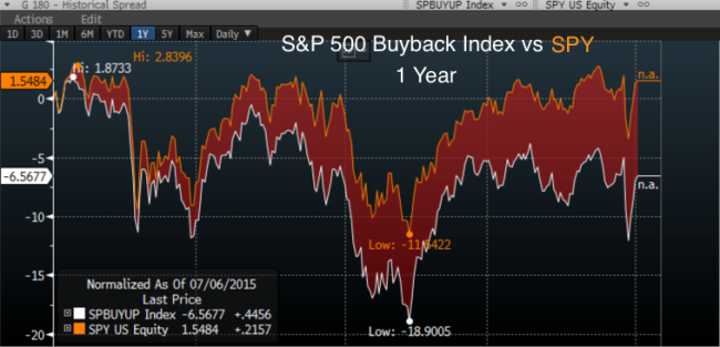 SPX_Buyback_vs_SPY_1_year_july_16_a