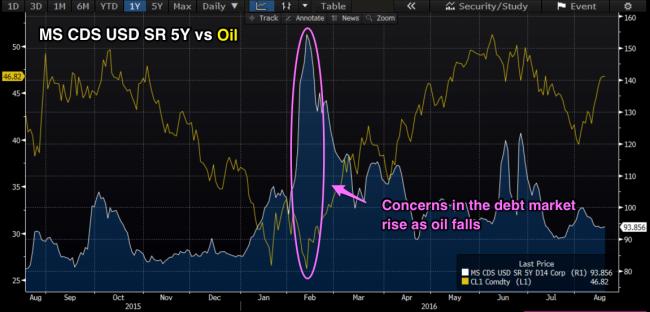 MS_CDS_5Y_vs_Oil_final