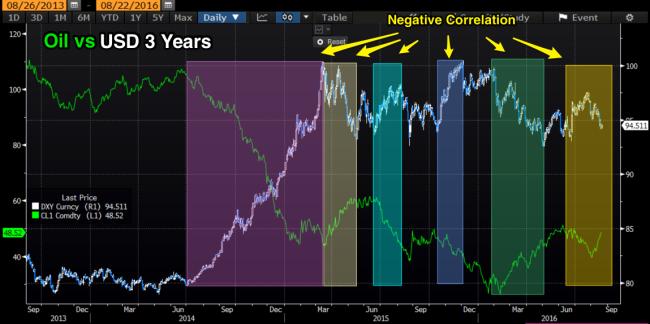 Oil_vs_DXY_3_Years