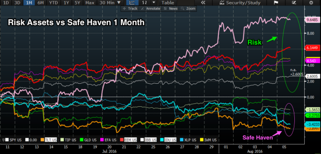 Risk_Assets_vs_Safe_Haven_1_Month