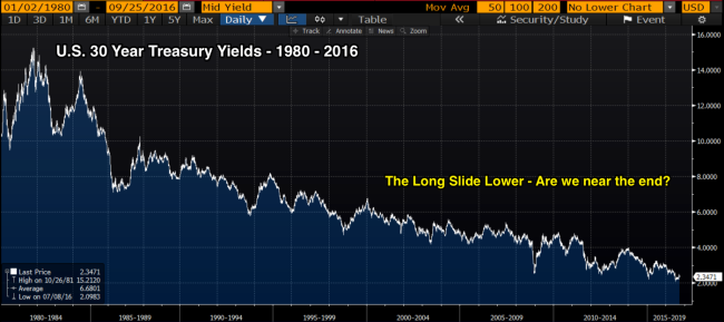 30_year_yields_since_1980