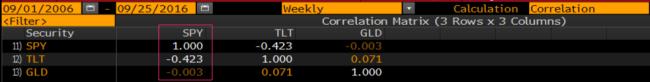 correlation_10_year