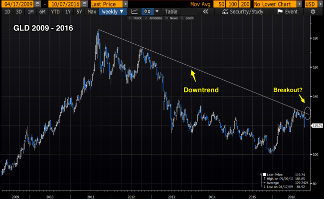 gld_downtrend