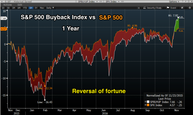 Buyback_1_year.png