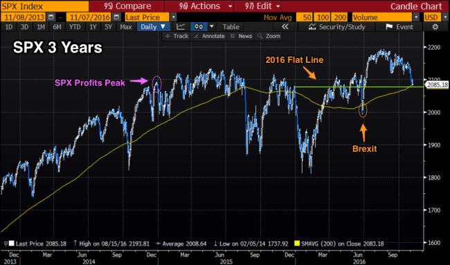 spx_3_year_profit_peaks
