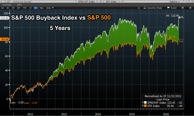 spx_buyback_spx_spread_5_yrs
