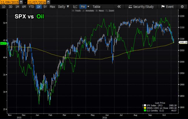 spx_vs_crude_1_year