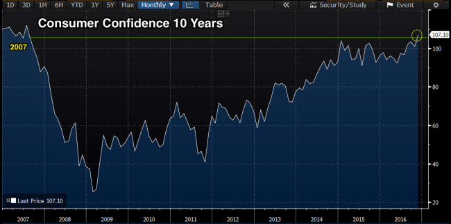 consumer_confidence_10_year