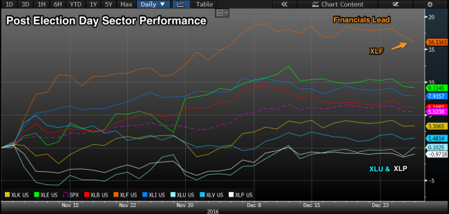 sector_performance