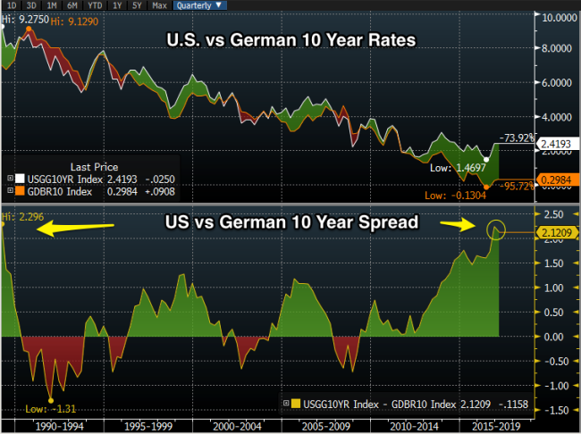 us_vs_german_rate_spread